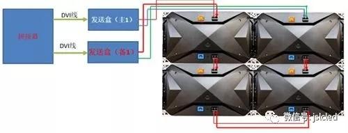 小间距led显示屏不黑屏解决方案!