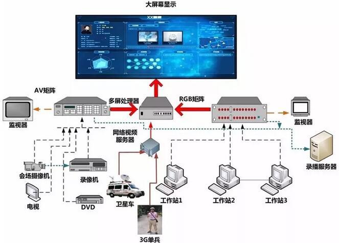 应急指挥中心会场led显示系统解决方案