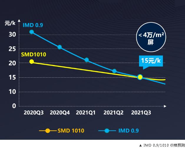 miniLED0.9量产在即:成本更具优势,分选效率提升25%